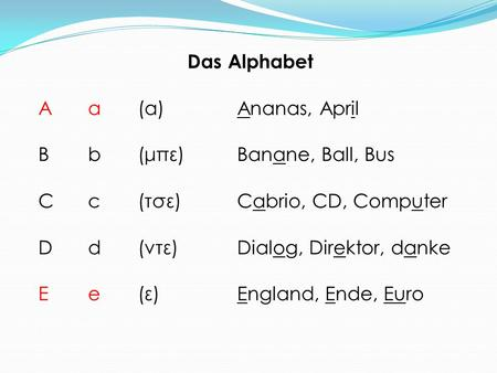 Das Alphabet A	a	(α)		Ananas, April B	b	(μπε)		Banane, Ball, Bus