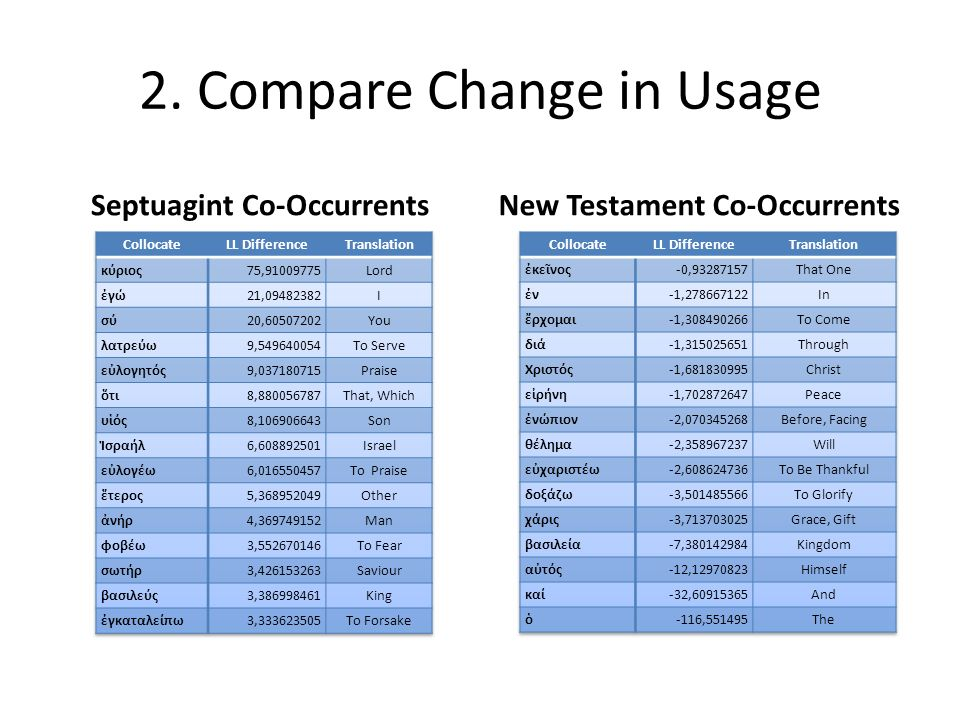 2. Compare Change in Usage Septuagint VerbsNew Testament Verbs