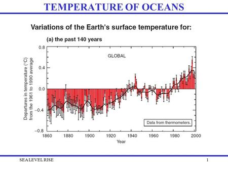 SEA LEVEL RISE1 TEMPERATURE OF OCEANS. SEA LEVEL RISE2 TEMPERATURE OF OCEANS.