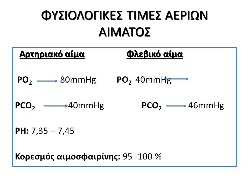 Ο ΑΤΜΟΣΦΑΙΡΙΚΟΣ ΑΕΡΑΣ O ατμοσφαιρικός αέρας που αναπνέουμε περιέχει: O ατμοσφαιρικός αέρας που αναπνέουμε περιέχει:  Οξυγόνο 21%  Άζωτο 79%  CO 2 0,03% Όταν το Ο 2 στον ατμοσφαιρικό αέρα πέσει κάτω από 12% τότε είναι ακατάλληλος για αναπνοή.