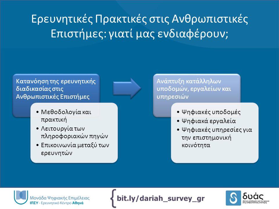 Μελέτη ερευνητικών πρακτικών σε ευρωπαϊκές πρωτοβουλίες