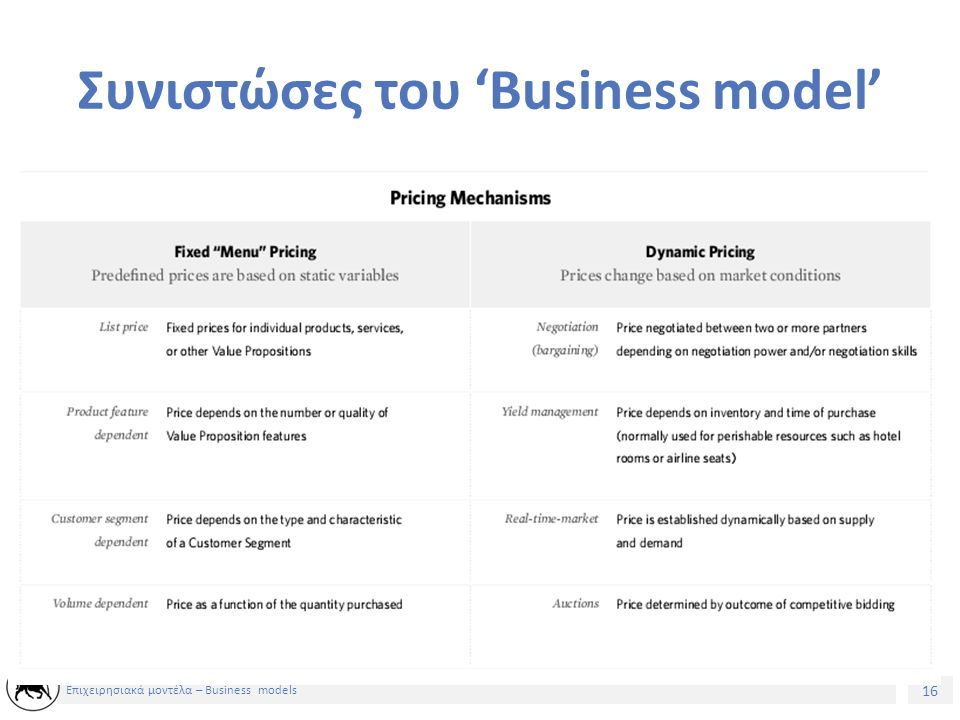 17 Επιχειρησιακά μοντέλα – Business models Συνιστώσες του 'Business model' – Βασικοί πόροι: Ποιούς βασικούς πόρους απαιτεί η προτεινόμενη αξία της επιχείρησης; Τα κανάλια διανομής μας; Οι σχέσεις μας με τους πελάτες; Οι ροές εσόδων μας; Τα βασικά περουσιακά στοιχεία που χρειάζονται για να λειτουργήσει το επιχειρηματικό μοντέλο..