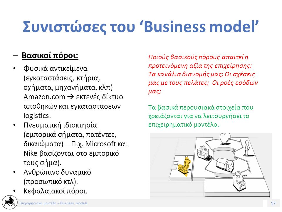 18 Επιχειρησιακά μοντέλα – Business models Συνιστώσες του 'Business model' – Βασικές δραστηριότητες: Ποιές βασικές δραστηριότητες απαιτεί η προτεινόμενη αξία της επιχείρησης; Τα κανάλια διανομής μας; Οι σχέσεις μας με τους πελάτες; Οι ροές εσόδων μας; Οι σημαντικότερες ενέργειες που κάνει μια εταιρεία προκειμένου να λειτουργήσει το επιχειρηματικό μοντέλο της.