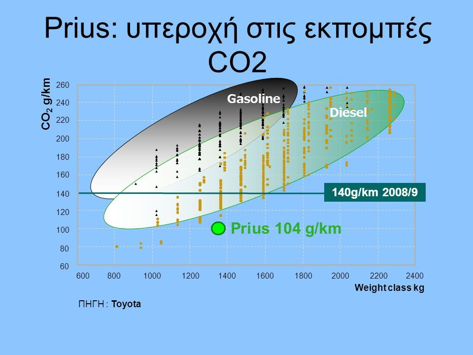 Prius: φιλικό και στη τσέπη του καταναλωτή μειωμένη δαπάνη για καύσιμα κατά €500 - €1000/χρόνο απαλλαγή από τέλη κυκλοφορίας €168/χρόνο χωρίς περιορισμούς μονά-ζυγά (αποφυγή 2ου αυτοκινήτου) μεγάλη αξιοπιστία και χαμηλό κόστος βλαβών: μηχανικά και ηλεκτρικά συστήματα καλύπτονται με 8-ετή εγγύηση χαμηλό κόστος συντήρησης : σέρβις κάθε 30.000χλμ / υβριδικό σύστημα χωρίς τακτική συντήρηση