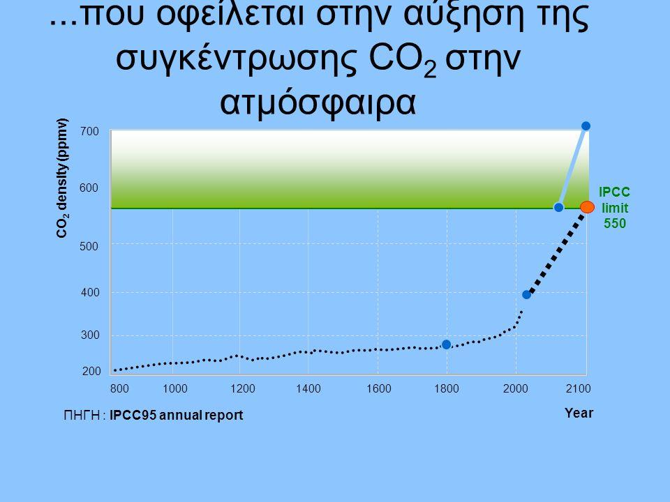 ... που οδήγησε στην εθελοντική συμφωνία για μείωση CO2 στα καινούργια αυτοκίνητα Μείωση 22%