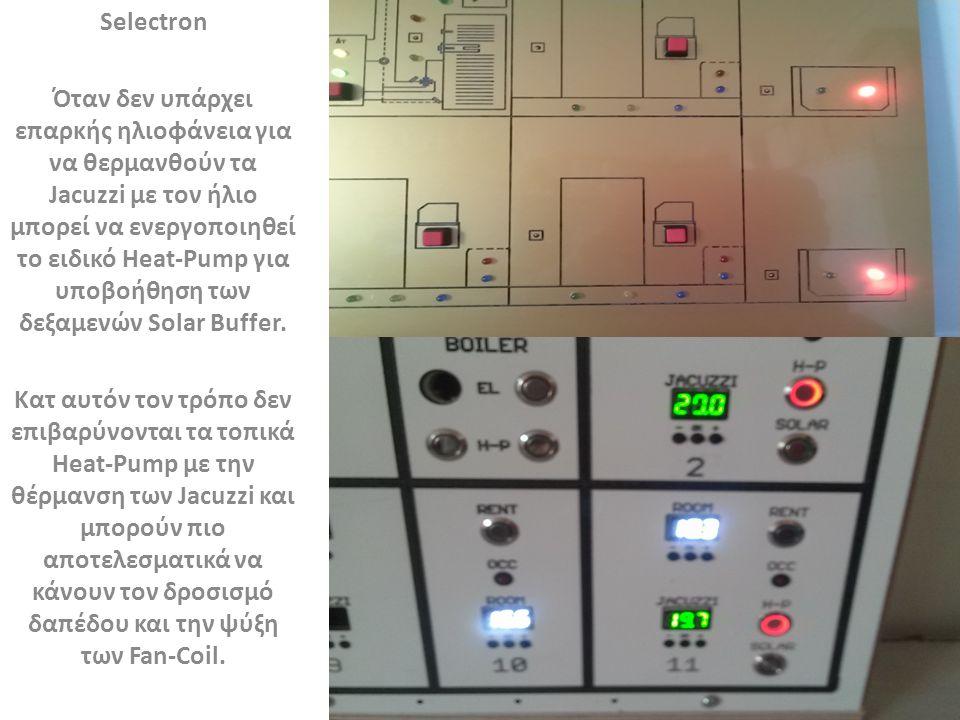 Selectron Ηλιακές λειτουργίες.Η διπλανή εικόνα δείχνει τις διάφορες ηλιακές λειτουργίες.