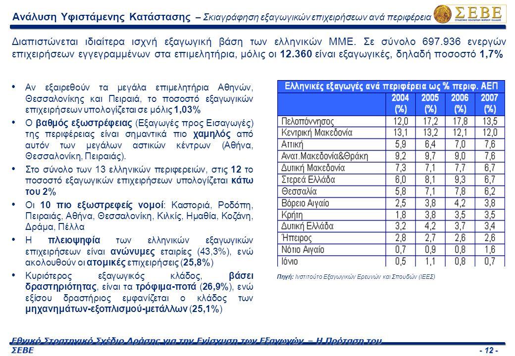 - 13 - Εθνικό Στρατηγικό Σχέδιο Δράσης για την Ενίσχυση των Εξαγωγών – Η Πρόταση του ΣΕΒΕ Αδυναμίες Υφιστάμενου Συστήματος – Οργάνωση Οι αδυναμίες του υφιστάμενου συστήματος ενίσχυσης των Ελληνικών Εξαγωγών έγκειται τόσο στον μεγάλο αριθμό φορέων εξωστρέφειας όσο και στην μεταξύ τους έλλειψη συντονισμού.