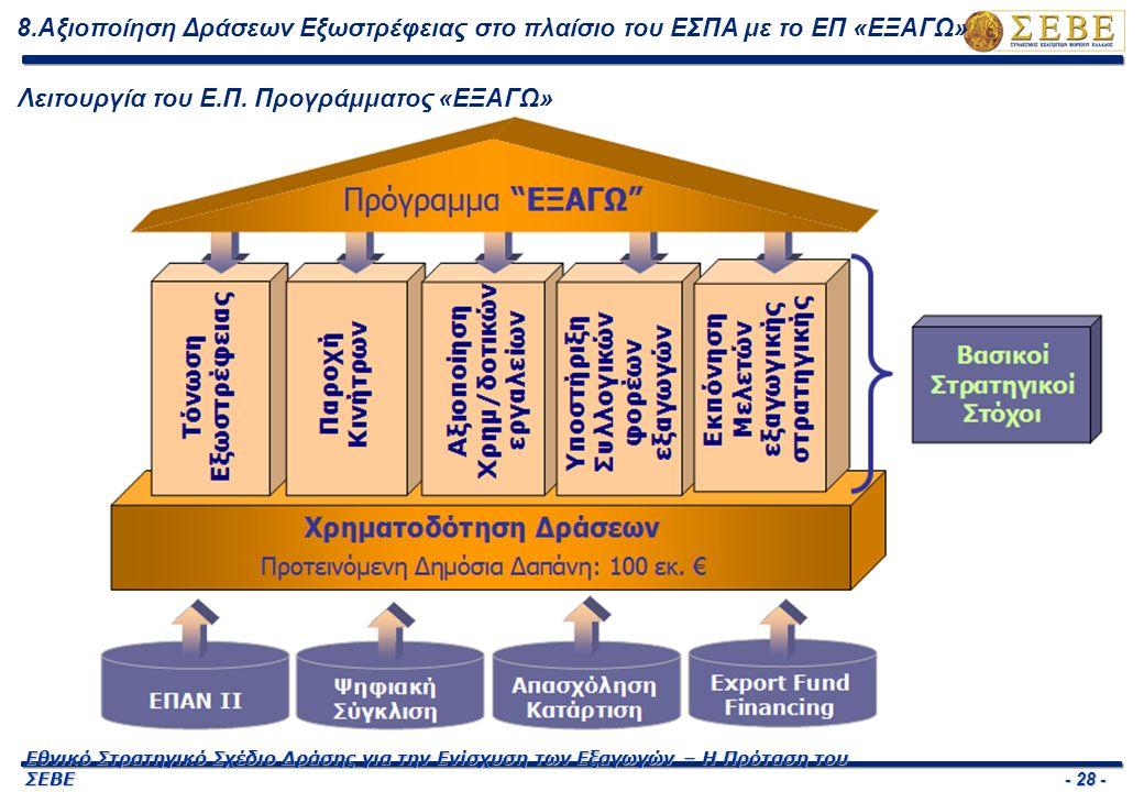 - 29 - Εθνικό Στρατηγικό Σχέδιο Δράσης για την Ενίσχυση των Εξαγωγών – Η Πρόταση του ΣΕΒΕ 8.Αξιοποίηση Δράσεων Εξωστρέφειας στο πλαίσιο του ΕΣΠΑ με το ΕΠ «ΕΞΑΓΩ» Δομή του Ε.Π.