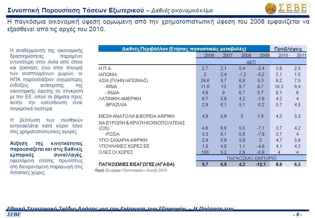 - 7 - Εθνικό Στρατηγικό Σχέδιο Δράσης για την Ενίσχυση των Εξαγωγών – Η Πρόταση του ΣΕΒΕ Βασικά Μακροοικονομικά Μεγέθη, ΕΕ27, Ευρωζώνη (ετήσιες % μεταβολές) ΕΕ-27ΕΕ-16 20082009 2010 (Πρόβλεψη) 20082009 2010 (Πρόβλεψη) ΑΕΠ 0,7-4,21,00,6-4,10,9 Ιδιωτική Κατανάλωση 0,8-1,70,10,4-1,10,0 Δημόσια Κατανάλωση 2,32,21,02,12,30,9 Επενδύσεις -0,6-11,4-2,2-0,4-10,7-1,9 Απασχόληση 0,9-2,0-0,90,6-2,3-1,3 Ανεργία 7,08,99,87,59,510,7 Πληθωρισμός 3,71,01,83,30,31,1 Εξαγωγές Αγαθών - Υπηρεσιών 1,6-13,82,11,0-14,22,1 Ισοζύγιο Τρεχουσών Συναλλαγών0,1-1,40,6-2,0-1,0-0,8 Η αντιστροφή των πτωτικών τάσεων είναι αποτέλεσμα της απόδοσης των μέτρων πολιτικής που λήφθηκαν από την Ευρωπαϊκή επιτροπή, τις εθνικές κυβερνήσεις και τις κεντρικές τράπεζες, καθώς επίσης και της αναθέρμανσης της παραγωγής στις αναπτυσσόμενες ασιατικές οικονομίες.
