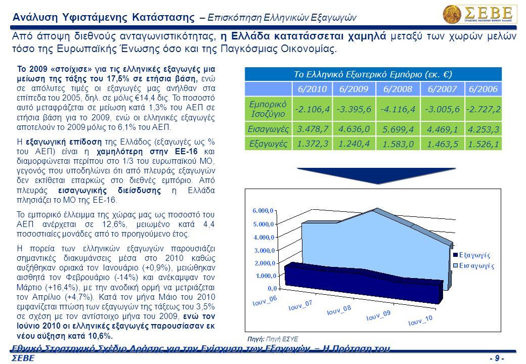 - 10 - Εθνικό Στρατηγικό Σχέδιο Δράσης για την Ενίσχυση των Εξαγωγών – Η Πρόταση του ΣΕΒΕ Το μερίδιο των ελληνικών προϊόντων σε παγκόσμιο επίπεδο ενισχύθηκε σημαντικά στη ΝΑ Ευρώπη, καθώς και στις χώρες της Μεσογείου και της Μέσης Ανατολής στο διάστημα 1997-2006, ενώ υποχώρησε στην ΕΕ-15 και διατηρήθηκε σταθερό στις ΗΠΑ και στις λοιπές χώρες.