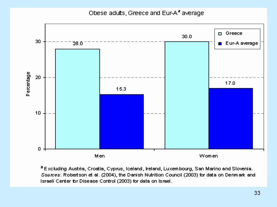 34 Δημόσια Υγεία & Διατροφή στην Ελλάδα Τα Ελληνόπουλα φαίνεται ότι διατηρούν κάποια από τα γνωστά χαρακτηρίστηκα της «Μεσογειακής Διατροφής» ως προς την υψηλή κατανάλωση φρούτων/ λαχανικών.