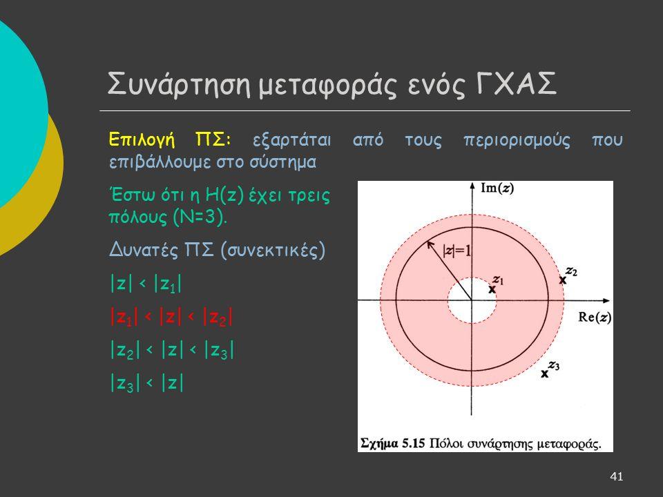 42 Συνάρτηση μεταφοράς ενός ΓΧΑΣ Επιλογή ΠΣ: εξαρτάται από τους περιορισμούς που επιβάλλουμε στο σύστημα Έστω ότι η Η(z) έχει τρεις πόλους (Ν=3).