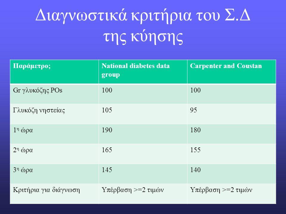 Συμβουλές πριν την εγκυμοσύνη (50% των κυήσεων δεν προσχεδιάστηκαν) Αυστηρός έλεγχος σακχάρου Φυσιολογικές τιμές γλυκοζυλιωμένης αιμοσφαιρίνης Πολυβιταμίνες+φυλλικό οξύ για τρεις μήνες πριν την σύλληψη μειώνουν τον κίνδυνο βλαβών του νευρικού σωλήνα, συγγενών καρδιακών παθήσεων, υπερωοσχιστίας Ως αντιυπερτασικά αναστολέας διαύλων ασβεστίου και στοπ α-ΜΕΑ που σχετίζονται με νεφρική βλάβη στο έμβρυο