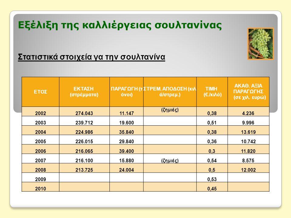 Εξέλιξη της καλλιέργειας σουλτανίνας Στατιστικά στοιχεία για την έκταση και την παραγωγή Έτη 2002 έως 2010