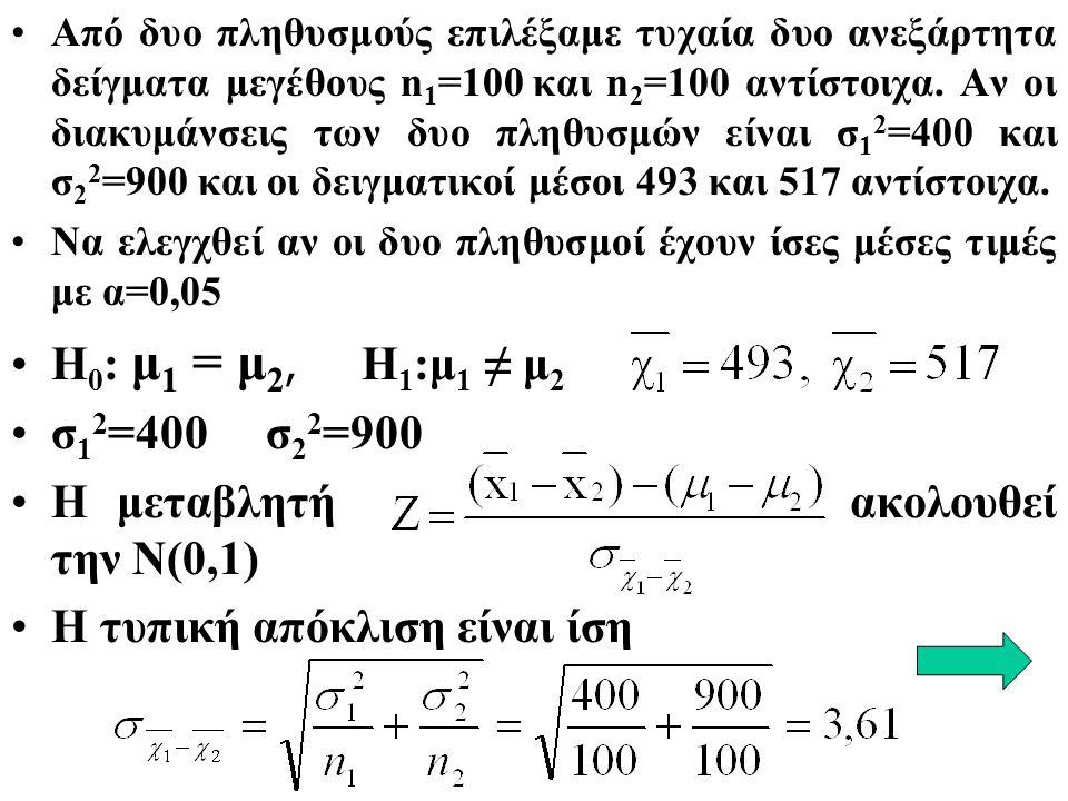 Από δυο πληθυσμούς επιλέξαμε τυχαία δυο ανεξάρτητα δείγματα μεγέθους n 1 =100 και n 2 =100 αντίστοιχα.
