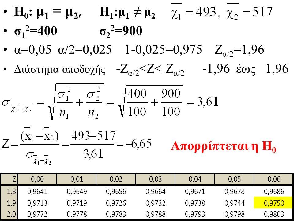 Η 0 : μ 1 = μ 2, Η 1 :μ 1 ≠ μ 2 σ 1 2 =400 σ 2 2 =900 α=0,05 α/2=0,025 1-0,025=0,975 Ζ α/2 =1,96 Διάστημα αποδοχής -Ζ α/2 <Ζ< Ζ α/2 -1,96 έως 1,96 Απορρίπτεται η Η 0
