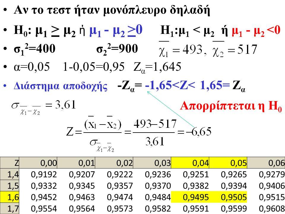 Αν το τεστ ήταν μονόπλευρο δηλαδή Η 0 : μ 1 > μ 2 ή μ 1 - μ 2 >0 Η 1 :μ 1 < μ 2 ή μ 1 - μ 2 <0 σ 1 2 =400 σ 2 2 =900 α=0,05 1-0,05=0,95 Ζ α =1,645 Διάστημα αποδοχής -Ζ α = -1,65<Ζ< 1,65= Ζ α Απορρίπτεται η Η 0 Ζ0,000,010,020,030,040,050,06 1,40,91920,92070,92220,92360,92510,92650,9279 1,50,93320,93450,93570,93700,93820,93940,9406 1,60,94520,94630,94740,94840,94950,95050,9515 1,70,95540,95640,95730,95820,95910,95990,9608