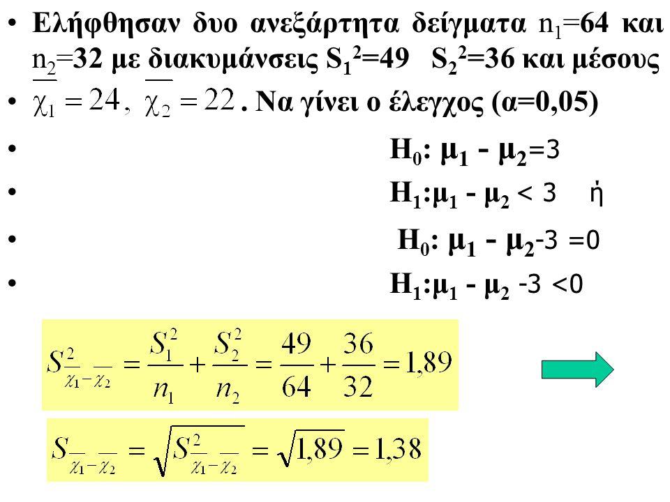 Ελήφθησαν δυο ανεξάρτητα δείγματα n 1 =64 και n 2 =32 με διακυμάνσεις S 1 2 =49 S 2 2 =36 και μέσους.