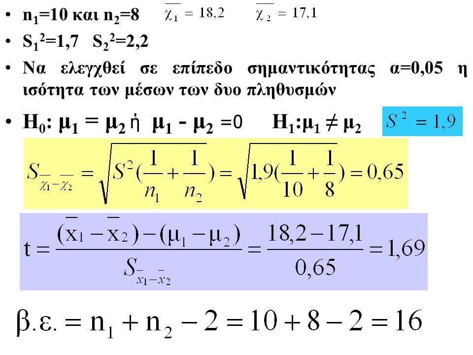 n 1 =10 και n 2 =8 S 1 2 =1,7 S 2 2 =2,2 Να ελεγχθεί σε επίπεδο σημαντικότητας α=0,05 η ισότητα των μέσων των δυο πληθυσμών Η 0 : μ 1 = μ 2 ή μ 1 - μ 2 =0 Η 1 :μ 1 ≠ μ 2