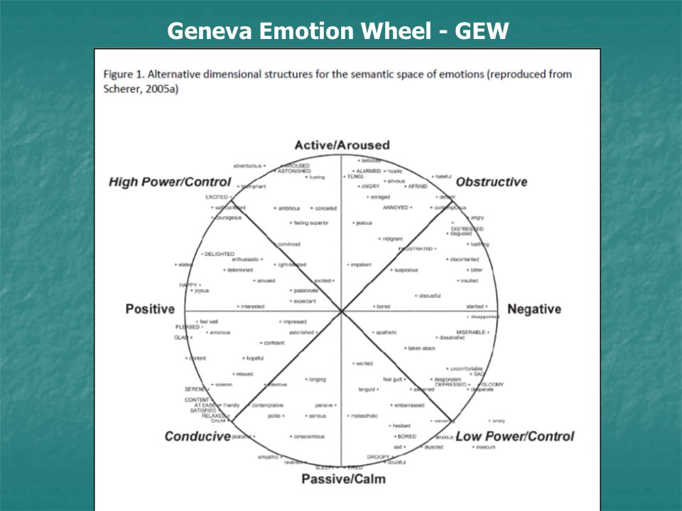 Geneva Emotion Wheel - GEW