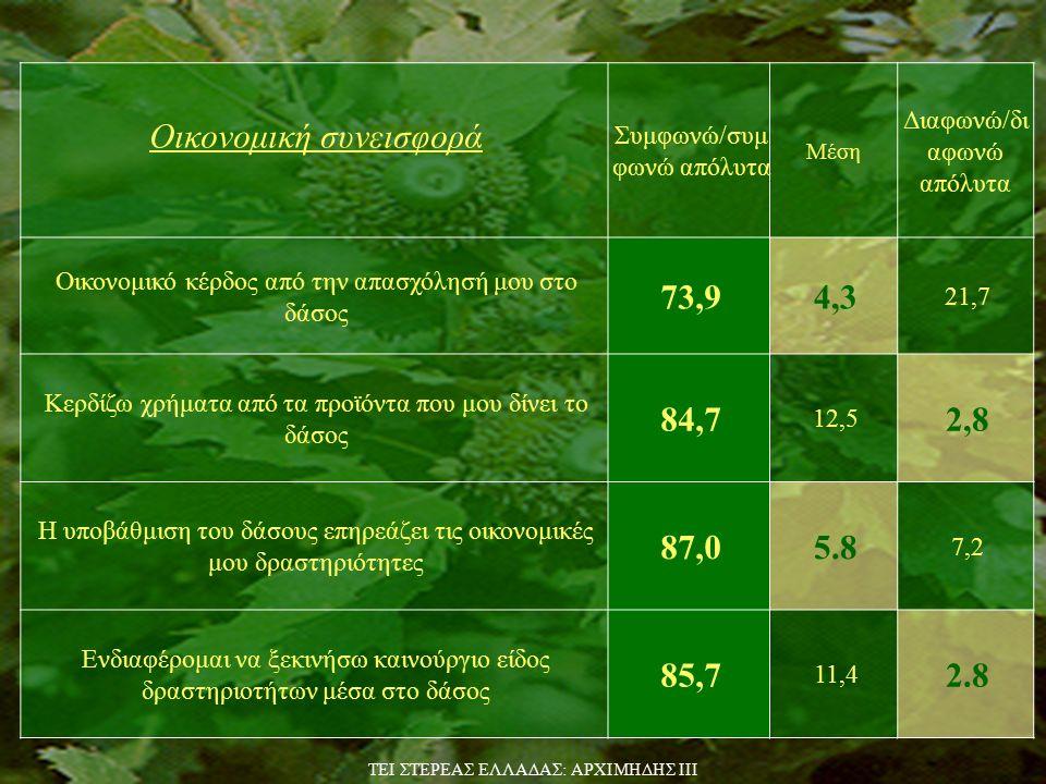 Περισσότερα από 40 taxa φυτών χρησιμοποιούνται για διάφορες χρήσεις πχ φαρμακευτικά, αρωματικά Βοσκήσιμη ύλη ως επιπλέον τροφή στα ζώα Τα βαλανίδια περιέχουν ουσίες που ενισχύουν την οικονομική τους συνεισφορά πέραν αυτής ως τροφή Οικονομική συνεισφορά… TEI ΣΤΕΡΕΑΣ ΕΛΛΑΔΑΣ: ΑΡΧΙΜΗΔΗΣ ΙΙΙ