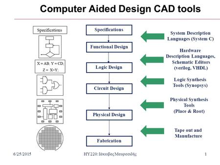 6/25/2015HY220: Ιάκωβος Μαυροειδής1 Computer Aided Design CAD tools Functional DesignSpecificationsLogic DesignCircuit DesignPhysical DesignFabrication.