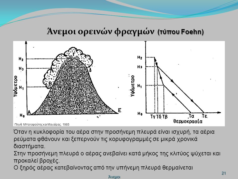 Τοπικοί άνεμοι της Ελλάδας Άνεμοι22 Πηγή: http://www.windtherapy.gr/modules/AMS/article.php?storyid=18 Οι κυριότεροι άνεμοι της ελληνικής περιοχής είναι οι ετησίες ή μελτέμια.