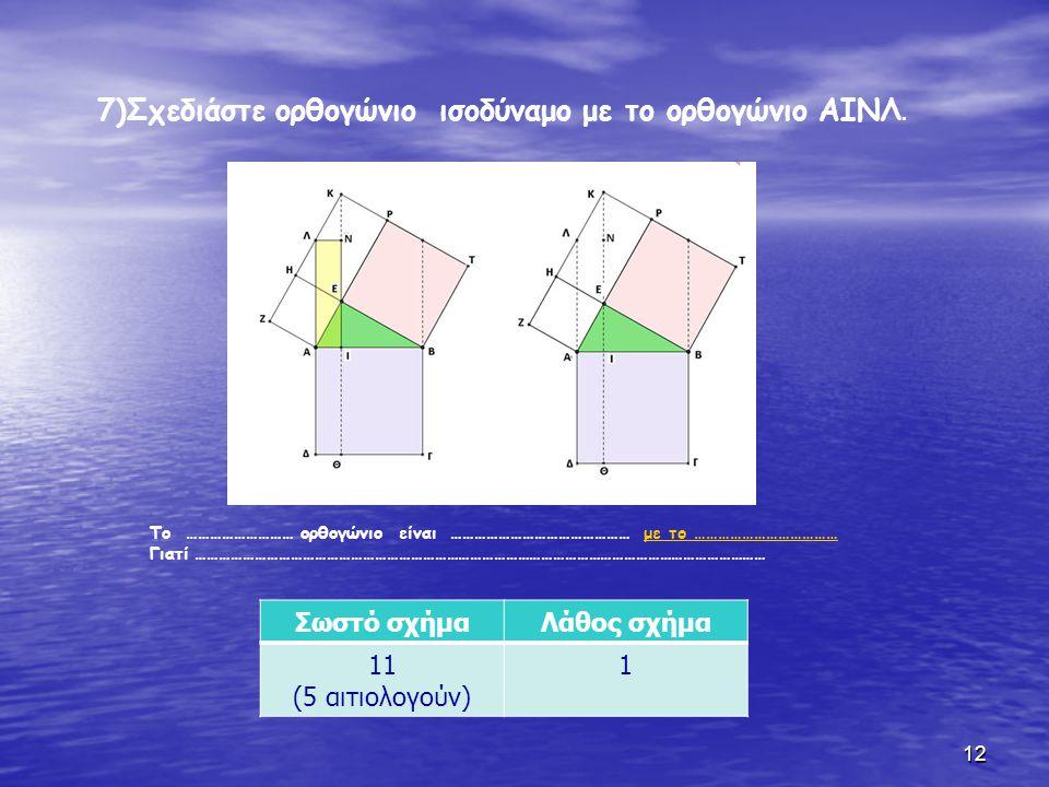 • 8) Περιγράψτε τη πορεία μετασχηματισμών του τετραγώνου ΑΕΗΖ • Το τετράγωνο ΑΕΗΖ είναι ισοδύναμο με το παραλληλόγραμμο …………………….., • το οποίο είναι ισοδύναμο με το ………………………………..