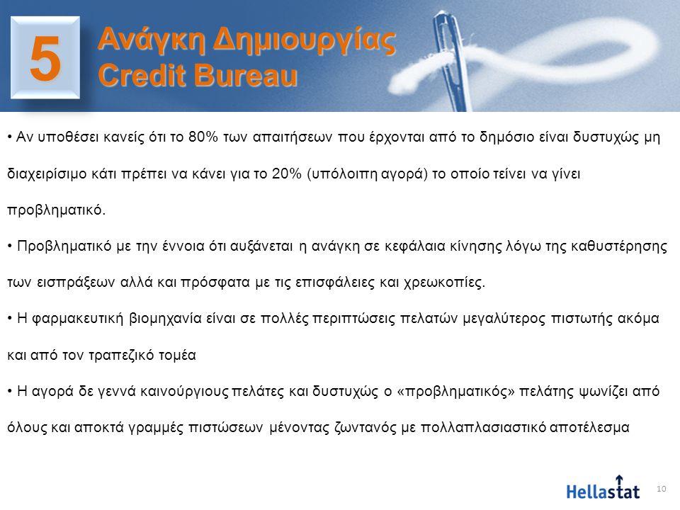 11 55 Ανάγκη Δημιουργίας Credit Bureau • Η διαδικασία ενημέρωσης επισφαλειών/απάτης κλπ βασίζεται πολλές φορές σε στοιχεία (π.χ.