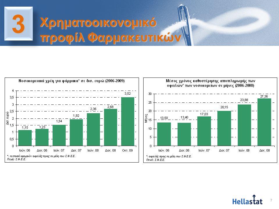 8 33 Χρηματοοικονομικό προφίλ Φαρμακαποθηκών •Οριακό καθαρό περιθώριο, στο 0,7% (1,1% το 2006) •Προβλέψεις για επισφάλειες στο 3,3% των απαιτήσεων, από 2,7% το 2006 •Οι απαιτήσεις στο 61% του ενεργητικού τους •Ξένα προς ίδια κεφάλαια στο 10,4 προς 1 (!) από 8,4 προς 1 το 2005 •Το 75% είναι ήδη δανεισμένο από τράπεζες •Οριακή κάλυψη τόκων, κατά 2 φορές από τα EBITDA