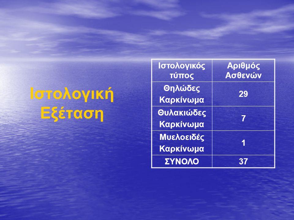 Συχνότητα εμφάνισης δίλοβων -πολυεστιακών νεοπλασμάτων σε 37 ασθενείς με νεόπλασμα θυρεοειδούς και στο σύνολο Πολυεστιακά μονόλοβα2 Πολυεστιακά δίλοβα6 Νεοπλάσματα θυρεοειδούς Αριθμός Ασθενών μονόλοβα 24 δίλοβα 13 Εκ των οποίων: πολυεστιακά8