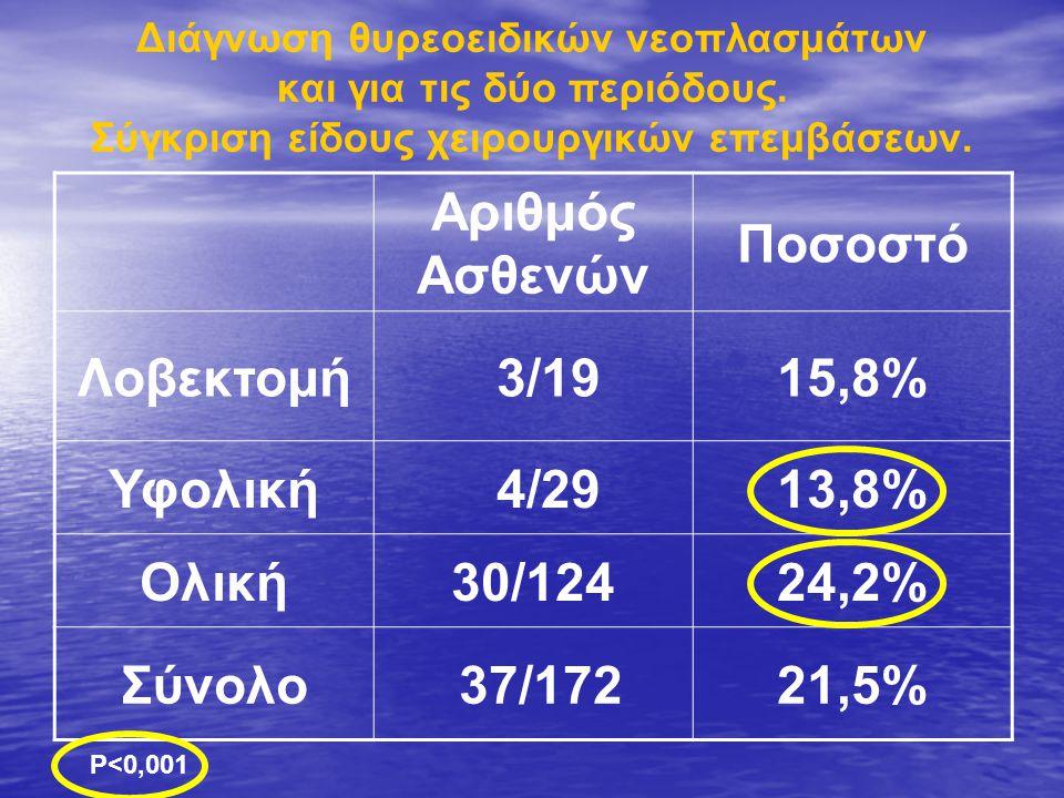 Επιπλοκές Αριθμός Ασθενών: 172 Αιμορραγία Επέμβαση εκ νέου Τετανία Παροδική Υπασβεστιαιμία Μόνιμη Υπασβεστιαιμία % Παροδική πάρεση λαρυγγικού % Λοβεκτομή 19 ------ Υφολική 29 11- 6/29 20.7% 0%20,7%- 0% Ολική 124 -- 3 2,4% 50/124 40,3% 2/124 1.6 % 52/124 42% 1 0,8% ΣΥΝΟΛΟ 172 113562