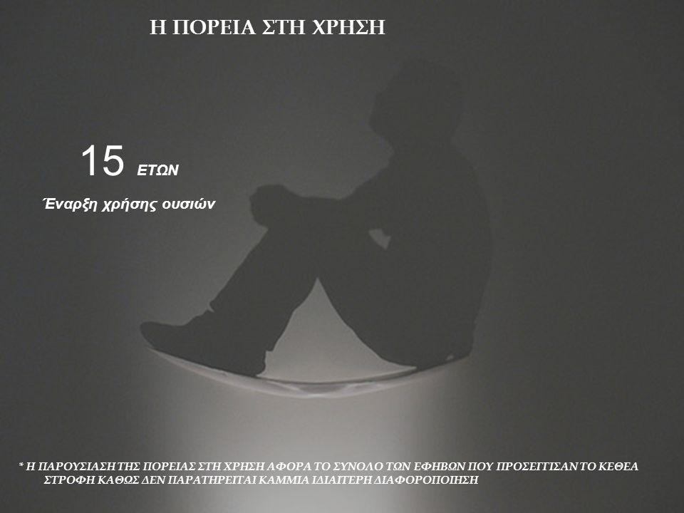 Η ΠΟΡΕΙΑ ΣΤΗ ΧΡΗΣΗ 15 ΕΤΩΝ Κύρια ουσία κατάχρησης
