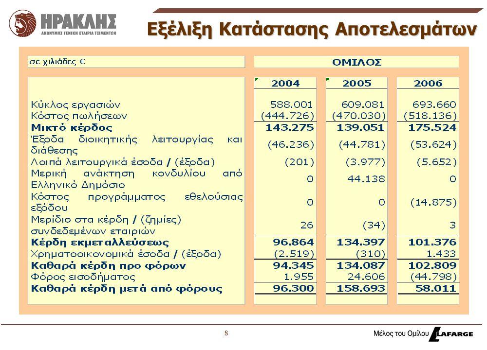 9   Η αγορά τσιμέντου εσωτερικού αυξήθηκε κατά 16% λόγω της δυναμικής ιδιωτικής κατασκευαστικής δραστηριότητας   Ο όγκος των εξαγωγών μειώθηκε κατά 23%, μείωση που αντισταθμίστηκε σε μεγάλο βαθμό από αύξηση τιμών εξαγωγών κατά 19% λόγω ευνοϊκών συνθηκών αγοράς   Οι τιμές πώλησης στην εσωτερική αγορά αυξήθηκαν στα επίπεδα του πληθωρισμού Ανάλυση Μεταβολής Πωλήσεων 2006 vs 2005