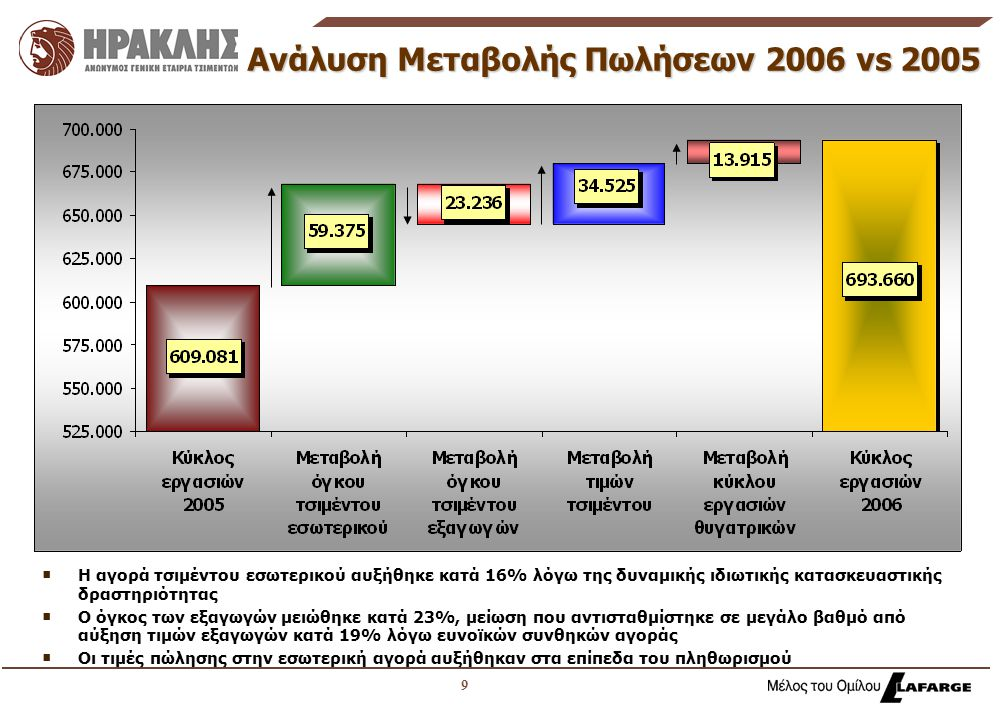10 Ανάλυση Μεταβολής Καθαρών Αποτελεσμάτων μετά από Φόρους 2006 vs 2005  Το κόστος πωλήσεων επιβαρύνθηκε από τις αυξημένες τιμές των καυσίμων, της ενέργειας, των Α' υλών καθώς και από το κόστος αποχώρησης προσωπικού  Εφάπαξ θετικά αποτελέσματα το 2005 από ανάκτηση κονδυλίου από το Ελληνικό Δημόσιο και αναβαλλόμενο φόρο στην αναπροσαρμογή αξίας ακίνητης περιουσίας για φορολογικούς σκοπούς  Εφάπαξ αρνητικό αποτέλεσμα από κόστος προγράμματος εθελούσιας εξόδου και φόρο προηγούμενων χρήσεων