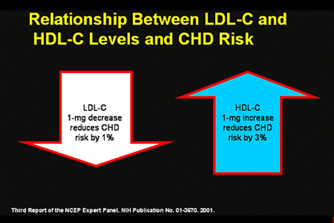 LDL-C/HDL-C Ratio as Risk Indicator for Total and CAD Mortality: PROCAM