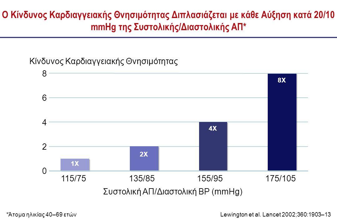 Η Μείωση της ΑΠ κατά 2 mmHg Μειώνει τον Κίνδυνο Καρδιαγγειακών Συμβαμάτων κατά 7–10%  Μετα-ανάλυση 61 προοπτικών μελετών παρατήρησης  1 εκατομμύριο ενήλικες  12.7 εκατομμύρια ανθρωπο-έτη 2 mmHg μείωση της μέσης ΣΑΠ 10% μείωση της θνητότητας από ΑΕΕ 7% μείωση της θνητότητας από Ισχαιμική Καρδιοπάθεια Lewington et al.