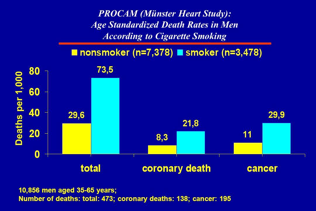 INTERHEART STUDY: Smoking and the risk of MI Lancet 2004; 364: 937-952