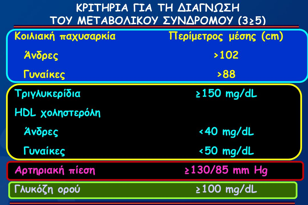 Prevalence of the metabolic syndrome among Prevalence of the metabolic syndrome among 8,348 Greek adults aged >18 years, 8,348 Greek adults aged >18 years, by age and gender.