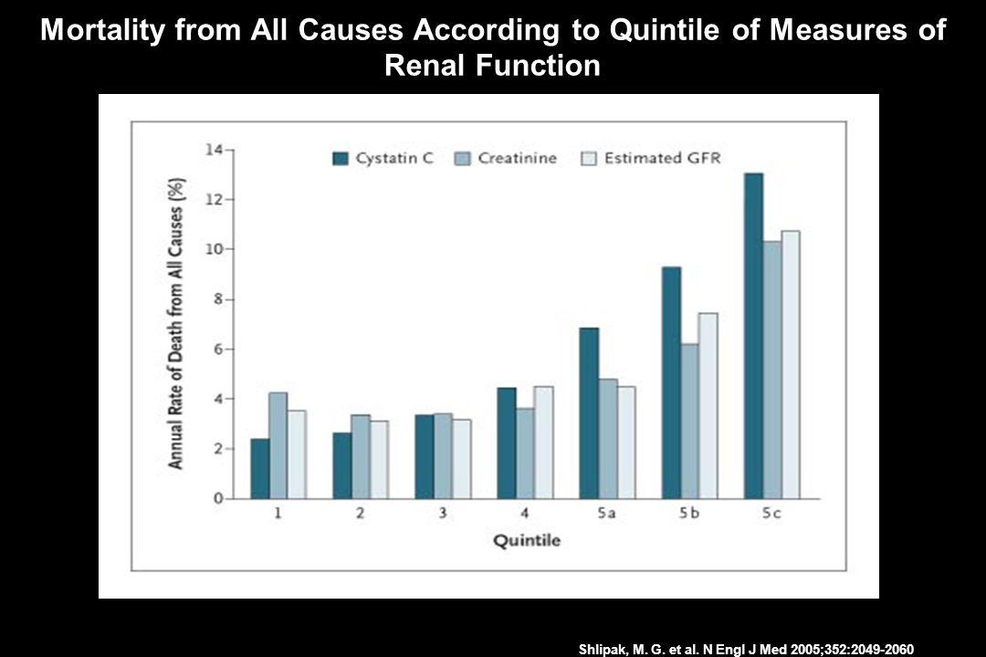 INTERHEART STUDY Lancet 2004; 364: 937-952 90-94% of the population attritutable risk for a MI worldwide