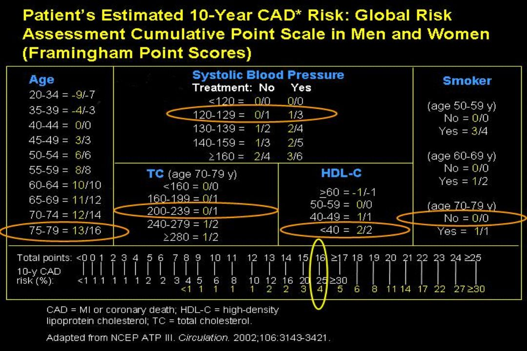 The low risk chart should be used in Belgium, France, Greece, Italy, Luxembourg, Spain, Switzerland and Portugal; the high risk chart should be used in all other countries of Europe Figure 2.