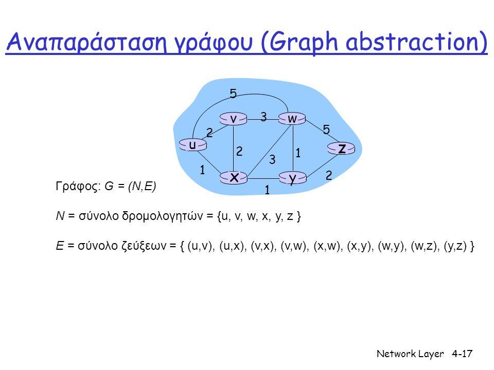 Network Layer4-18 Αναπαράσταση γράφου: κόστη u y x wv z 2 2 1 3 1 1 2 5 3 5 • c(x,x') = κόστος ζεύξης (x,x') - π.χ., c(w,z) = 5  Το κόστος mporei na είναι: Se oles tis akmes 1, ή αντιστρόφως ανάλογο του εύρους ζώνης, ή ανάλογο της συμφόρησης Κόστος μονοπατιού (x 1, x 2, x 3,…, x p ) = c(x 1,x 2 ) + c(x 2,x 3 ) + … + c(x p-1,x p ) Ερώτηση: Ποιό είναι το μονοπάτι με το μικρότερο κόστος μεταξύ των u και z; Αλγόριθμος δρομολόγησης: αλγόριθμος που βρίσκει το μονοπάτι με το ελάχιστο κόστος