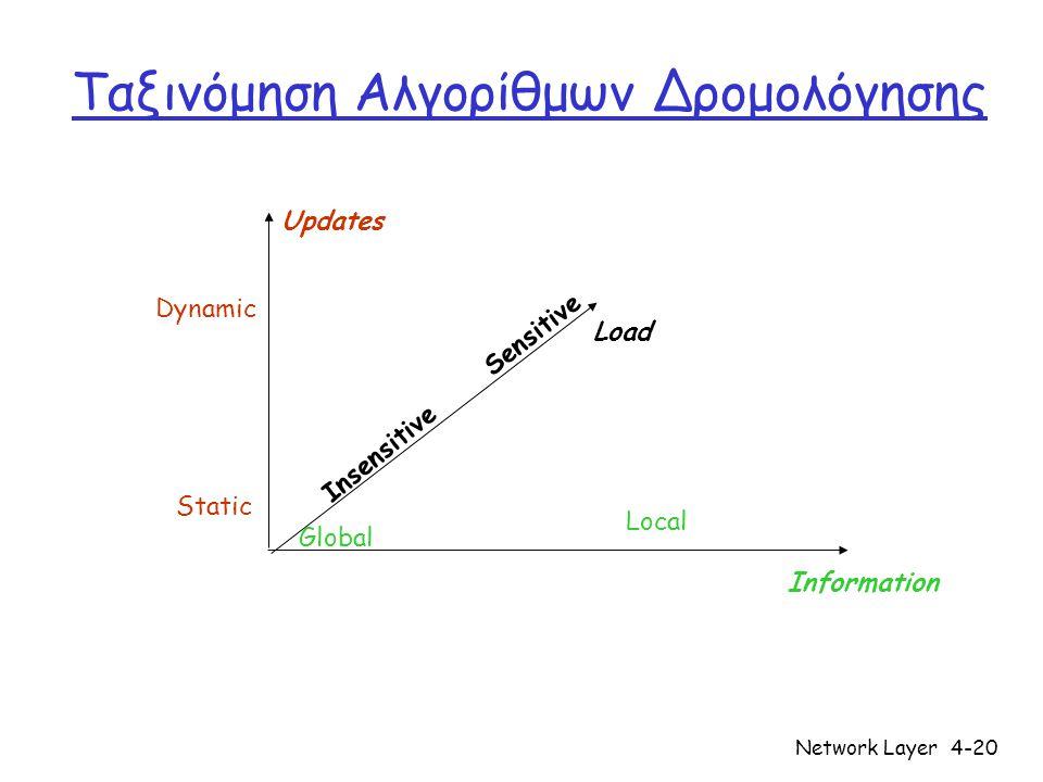 Network Layer4-21 Ταξινόμηση Αλγορίθμων Δρομολόγησης  Αντιπαράθεση κ αθολική ς & τοπικής πληροφορίας Καθολική: • Όλοι οι δρομολογητές έχουν πλήρη εικόνα της τοπολογία ς & κόστους ζεύξεων • Αλγόριθμοι κατάστασης ζεύξης (link-state) Τοπική: • Ο δρομολογητής ξέρει τους φυσικά-συνδεδεμένους γε ί τον ε ς του, κόστη ζεύξεων προς τους γείτονες • Επαναληπτική διαδικασία υπολογισμού και ανταλλαγής πληροφορίας με τους γείτονες • Αλγόριθμοι πίνακα αποστάσεων (distance-vector)