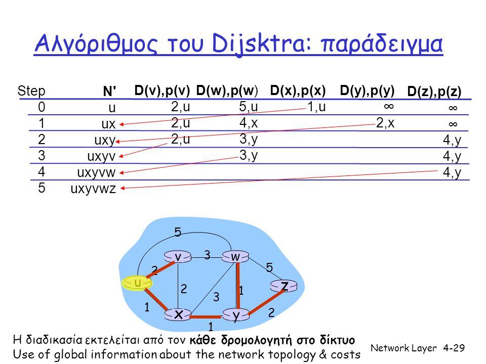 Network Layer4-30 Συζήτηση για τον αλγόριθμου του Dijkstra Αλγοριθμική πολυπλοκότητα: n κόμβοι • Σε κάθε επανάληψη: χρειάζεται να ελέγξει όλους τους κόμβους w, που δεν ανήκουν στο σύνολο N • n(n+1)/2 συγκρίσεις  O(n 2 )  Πιο αποδοτικές υλοποιήσεις είναι πιθανές: O(nlogn) Πιθανές παραλλαγές: π.χ., κόστος ζεύξης = ποσότητα μεταφερόμενης κίνησης