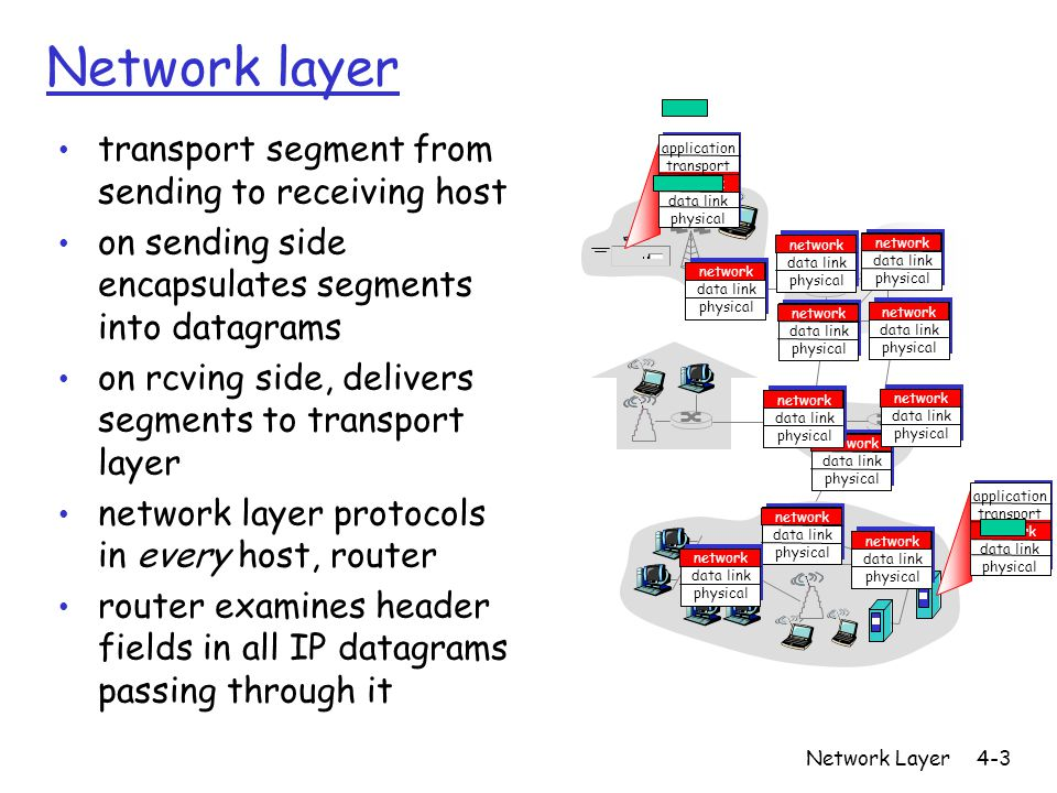 Network Layer4-4 1 2 3 0111 value in arriving packet's header routing algorithm local forwarding table header value output link 0100 0101 0111 1001 32213221 Interplay between routing and forwarding