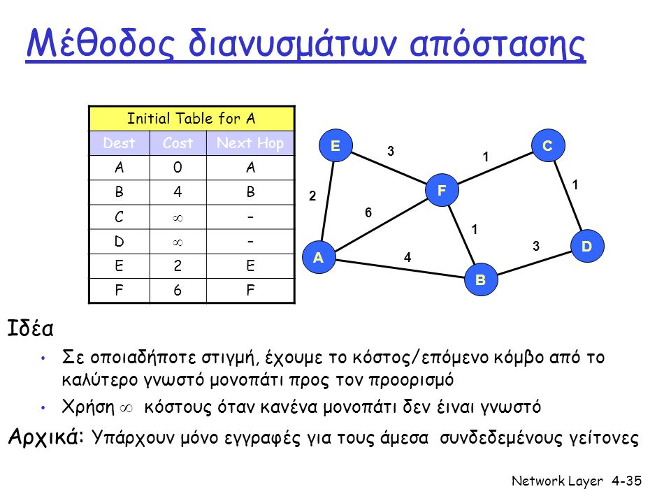 Network Layer4-36 Bellman-Ford example u y x wv z 2 2 1 3 1 1 2 5 3 5 Ξεκάθαρα, d v (z) = 5, d x (z) = 3, d w (z) = 3 d u (z) = min { c(u,v) + d v (z), c(u,x) + d x (z), c(u,w) + d w (z) } = min {2 + 5, 1 + 3, 5 + 3} = 4 Ο κόμβος που πετυχαίνει το ελάχιστο είναι ο επόμενος στο ελάχιστο μονοπάτι ➜ πίνακας προώθησης Η B-F εξίσωση λέει: