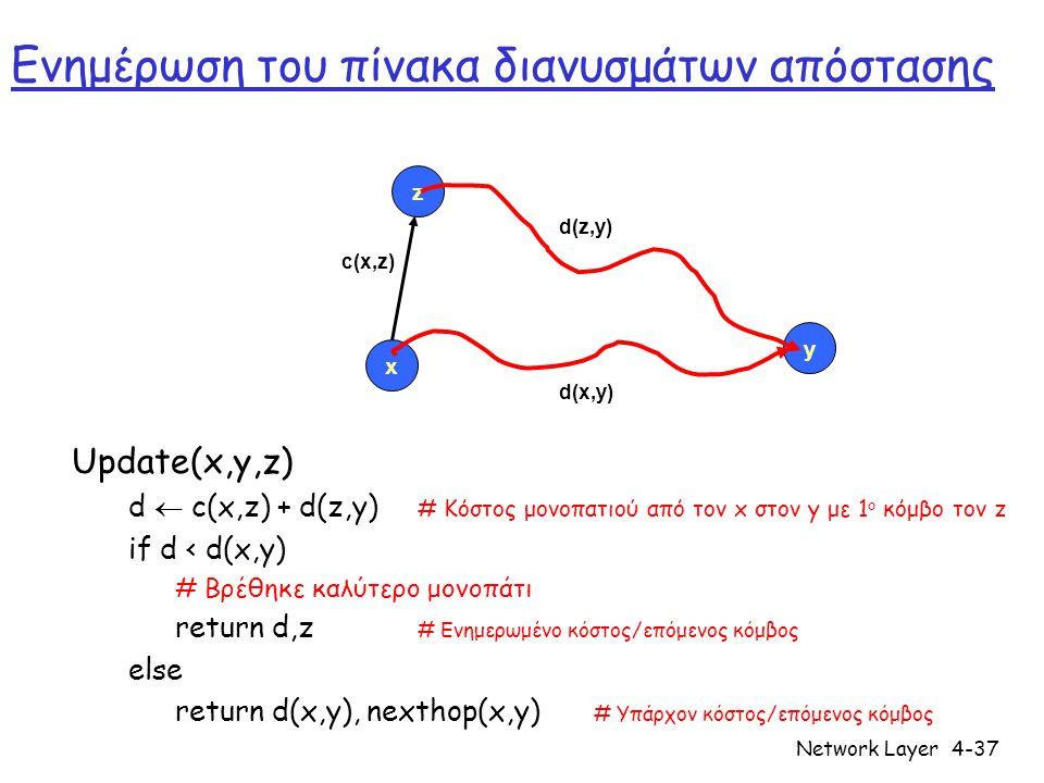 Network Layer4-38 Αλγόριθμος διανυσμάτων απόστασης • D x (y) = εκτίμηση του ελαχίστου κόστους από τον x  y • Διάνυσμα απόστασης: D x = [D x (y): y є N ] • Ο κόμβος x γνωρίζει το κόστος x →y : c(x,v)  Ο κόμβος x διατηρεί • D x = [ D x (y) : y є N ] και επίσης τους πίνακες διανυσμάτων απόστασης (DV) των γειτόνων του • Για κάθε γείτονα v: D v = [D v (y): y є N ]
