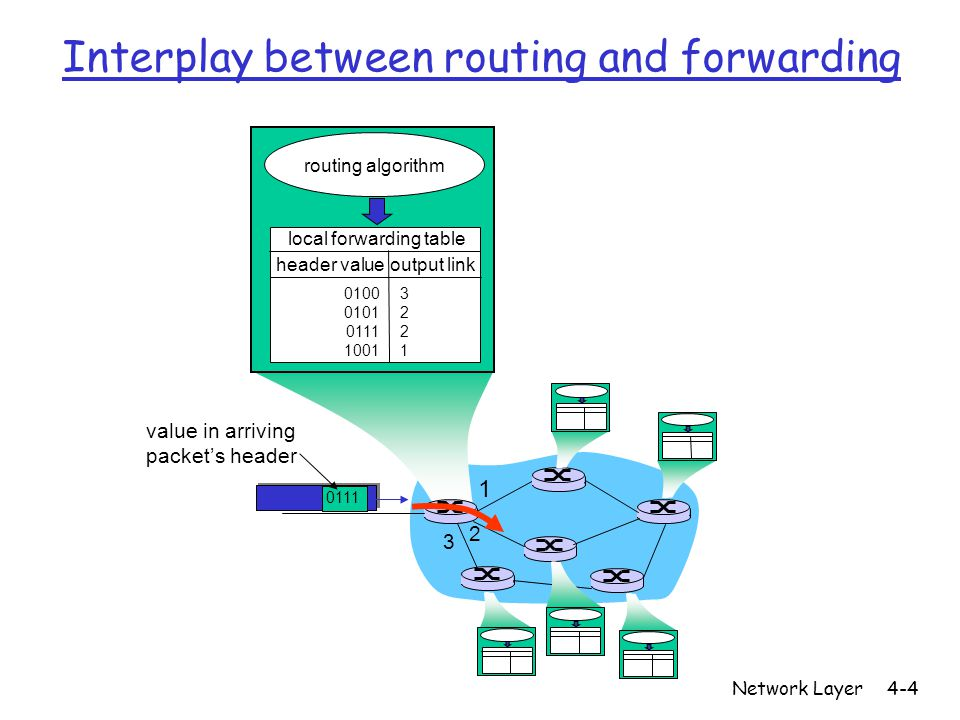 Network Layer4-5 Two Key Network-Layer Functions • forwarding: move packets from router's input to appropriate router output • routing: determine route taken by packets from source to dest.