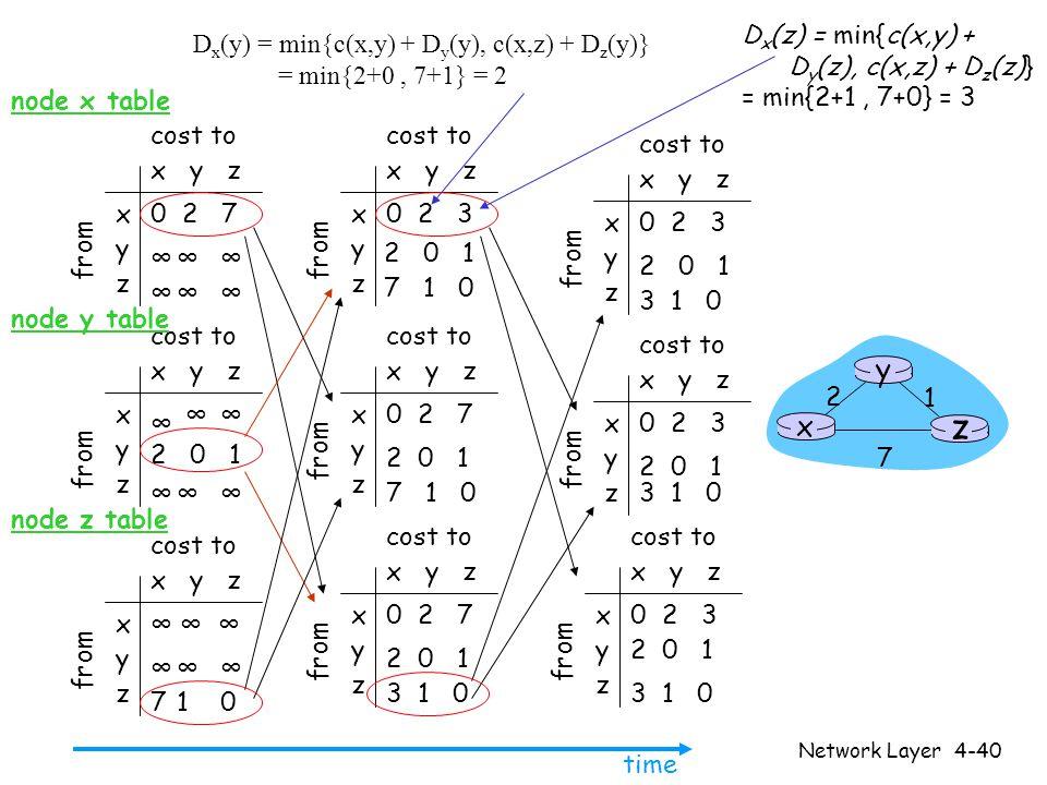Network Layer4-41 Πίνακας Διανυσμάτων Απόστασης: αλλαγές στα κόστη των ζεύξεων Αλλαγές στα κόστη των ζεύξεων: • Ο κόμβος εντοπίζει τοπική αλλαγή στο κόστος μιας ζεύξης • Ενημερώνει τις πληροφορίες δρομολόγησης και υπολογίζει ξανά τον πίνακα διανυσμάτων αποστάσης • Εάν ο πίνακας διανυσμάτων αποστάσης (DV) αλλάξει, ειδοποιεί τους γείτονες good news travels fast x z 1 4 50 y 1 Τη στιγμή t 0 : ο y εντοπίζει αλλαγή σε κόστος ζεύξης, ενημερώνει τον πίνακά του και ειδοποιεί τους γείτονές του Τη στγμη t 1 : ο z λαμβάνει το μήνυμα του y και ενημερώνει τον πίνακά του.
