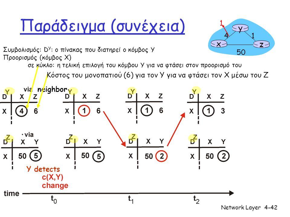 Network Layer4-43 Πίνακας Διανυσμάτων Απόστασης: αλλαγές στα κόστη των ζεύξεων Αλλαγές στα κόστη των ζεύξεων: r Τα καλά νέα ταξιδεύουν γρήγορα r Τα κακά νέα ταξιδεύουν αργά – Πρόβλημα «μετρήματος ως το άπειρο!» X Z 1 4 50 Y 60 Ο αλγόριθμος συνεχίζει.